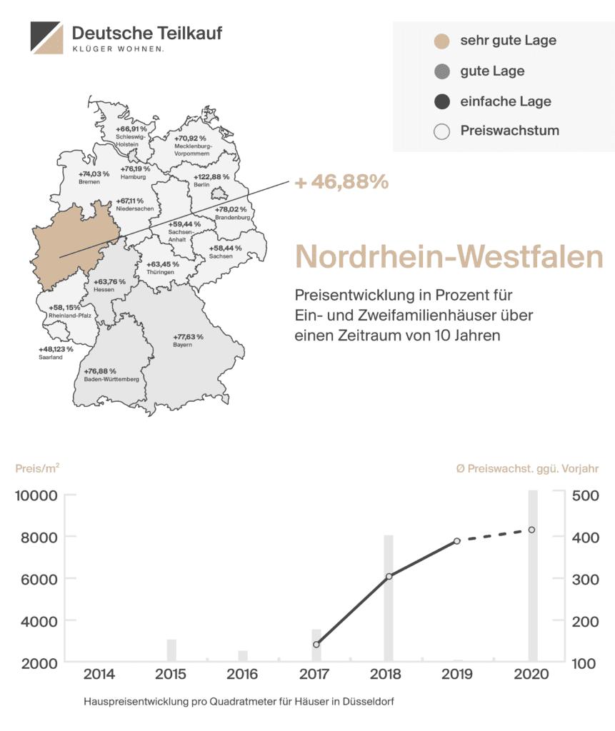 Hauspreisentwicklung pro Quadratmeter Düsseldorfer Immobilienmarkt