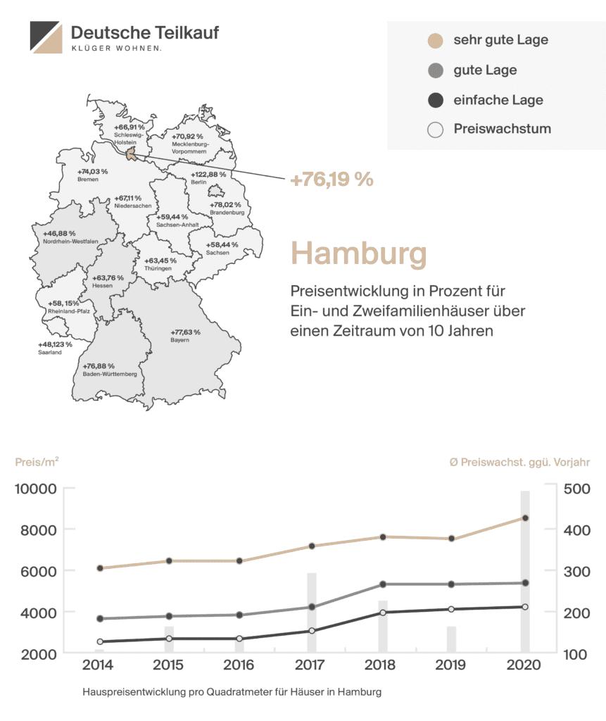 Hauspreisentwicklung pro Quadratmeter Hamburger Immobilienmarkt