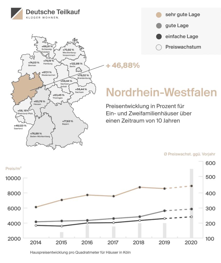 Hauspreisentwicklung pro Quadratmeter Kölner Immobilienmarkt