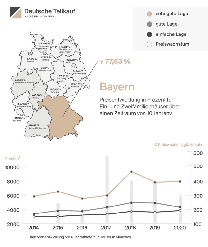 Hauspreisentwicklung pro Quadratmeter MünchenerImmobilienmarkt