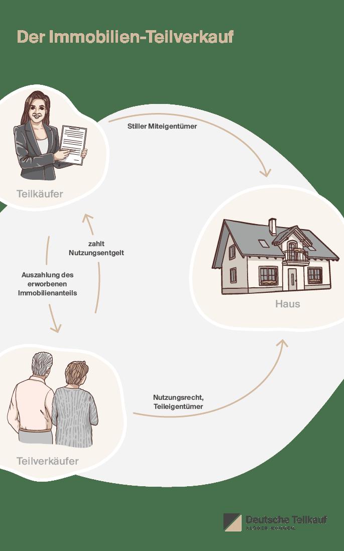Deutsche Teilkauf, Anbieter des Immobilien-Teilverkaufs, erklärt Ablauf und Vorteile des Teilverkaufs gegenüber Leibrente, Umkehrhypotheken und Krediten
