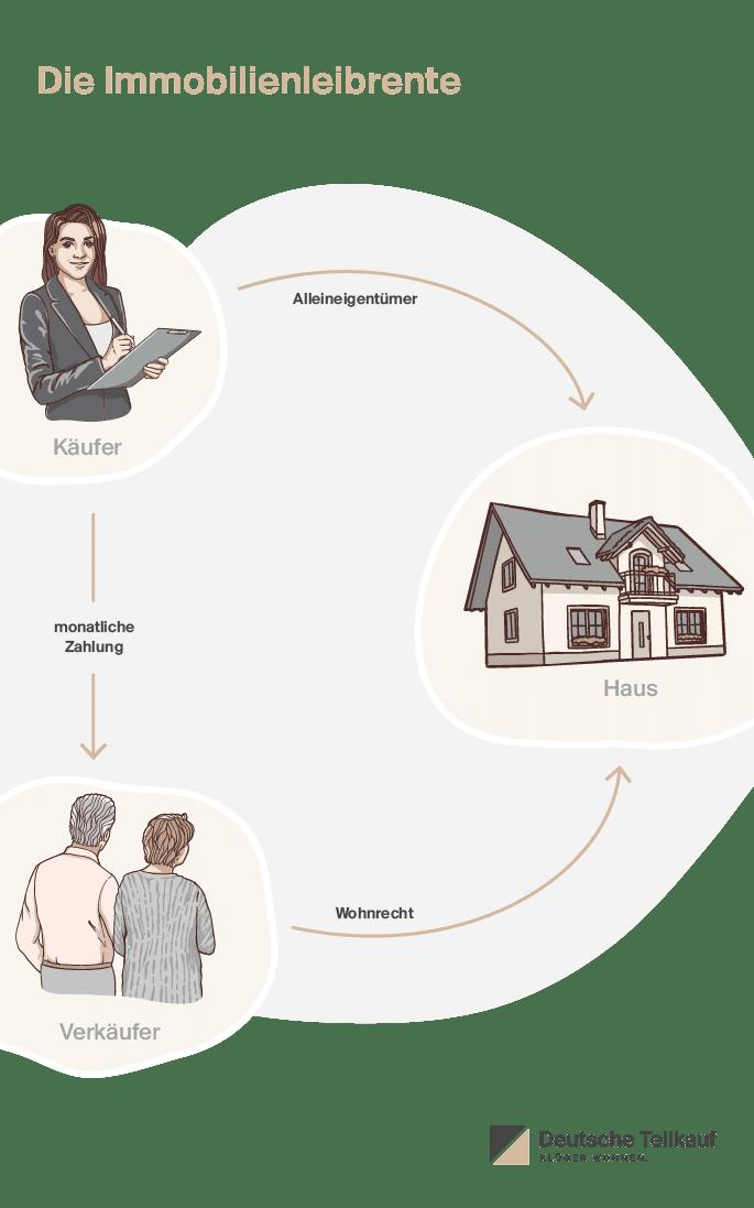 Deutsche Teilkauf, Anbieter des Immobilien-Teilverkaufs, erklärt Ablauf und Vor- und Nachteile der Immobilienleibrente