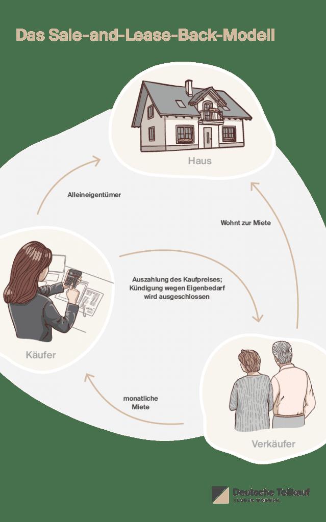 Deutsche Teilkauf, Anbieter des Immobilien-Teilverkaufs, erklärt Ablauf und Vor- und Nachteile des Sale-and-lease-back-Modells beim Immobilienverkauf