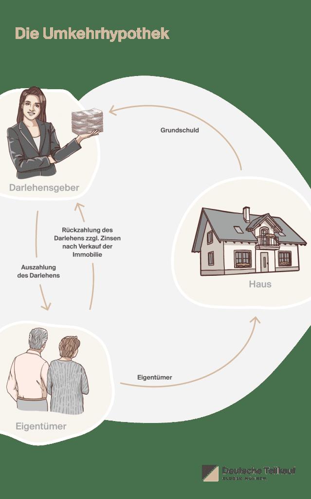 Deutsche Teilkauf, Anbieter des Immobilien-Teilverkaufs, erklärt Ablauf und Vor- und Nachteile der Umkehrhypothek beim Verkauf der Immobilie