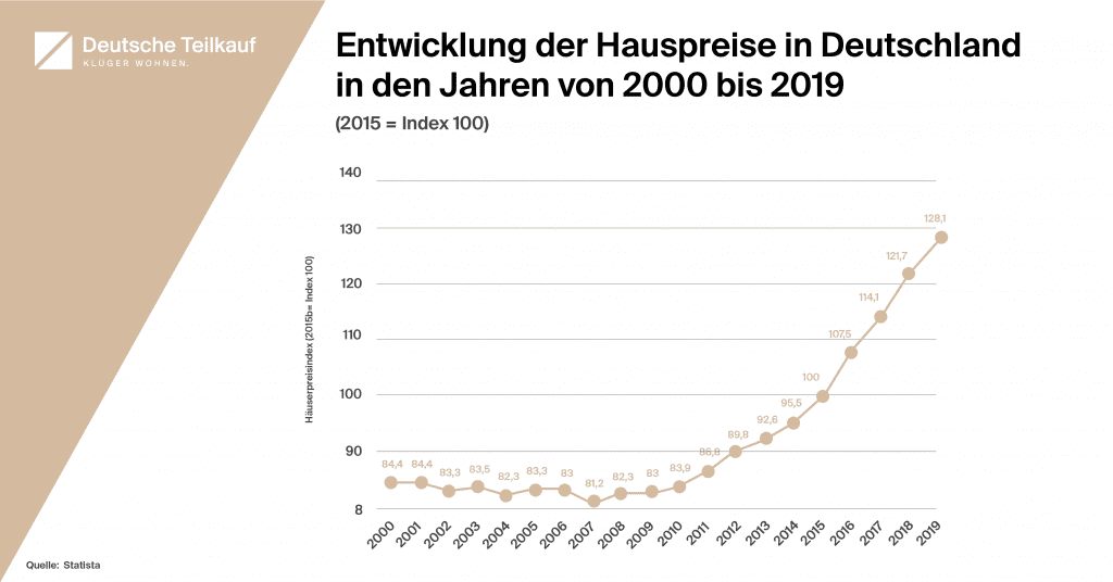 Diagramm zur Entwicklung der Hauspreise in den Jahren von 2000 bis 2019