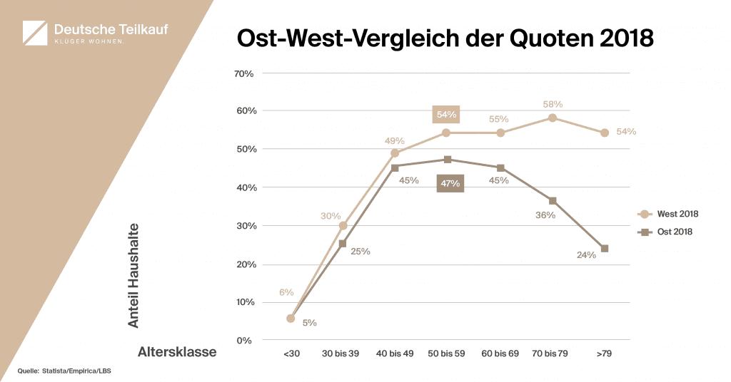 Diagramm für den Vergleich der Eigentumsquote zwischen Ost- und Westdeutschland nach Altersgruppen