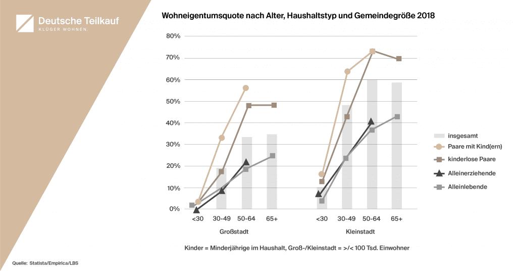Diagramm zum Vergleich der Eigentumsquote nach Alter, Haushaltstyp und Gemeindegröße