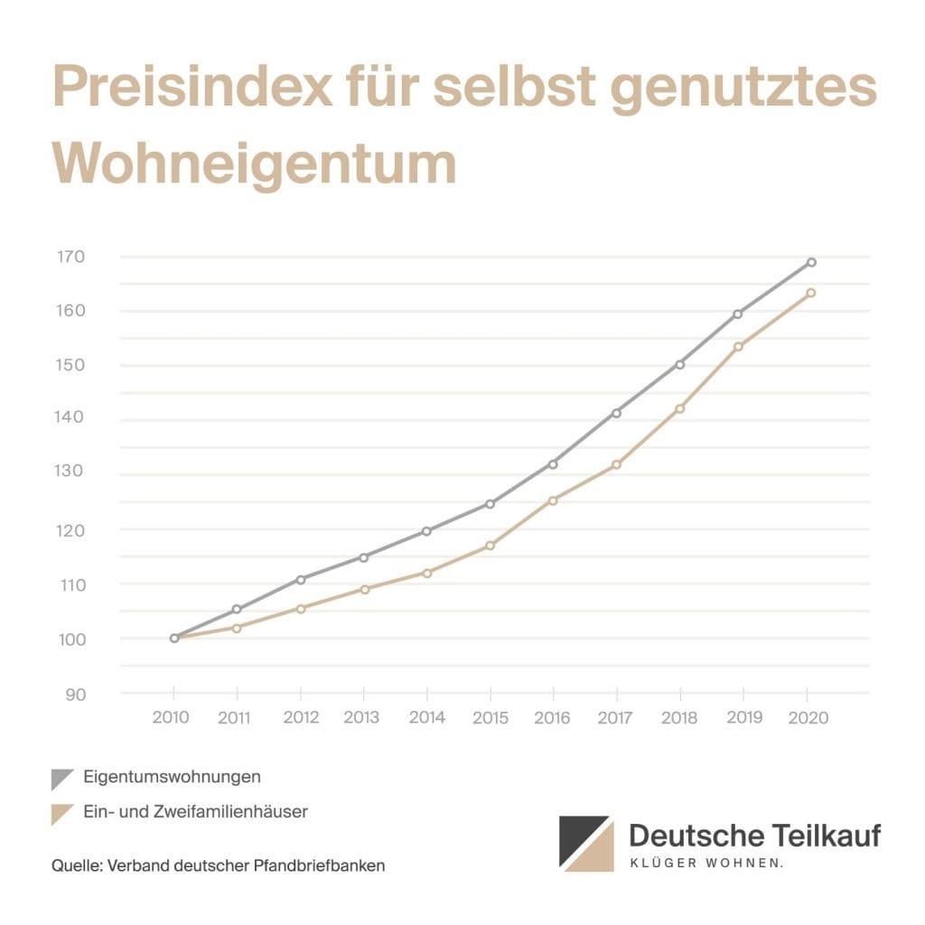 Grafik zum Preisindex für selbst genutztes Wohneigentum, kontinuierlicher Anstieg seit 2010