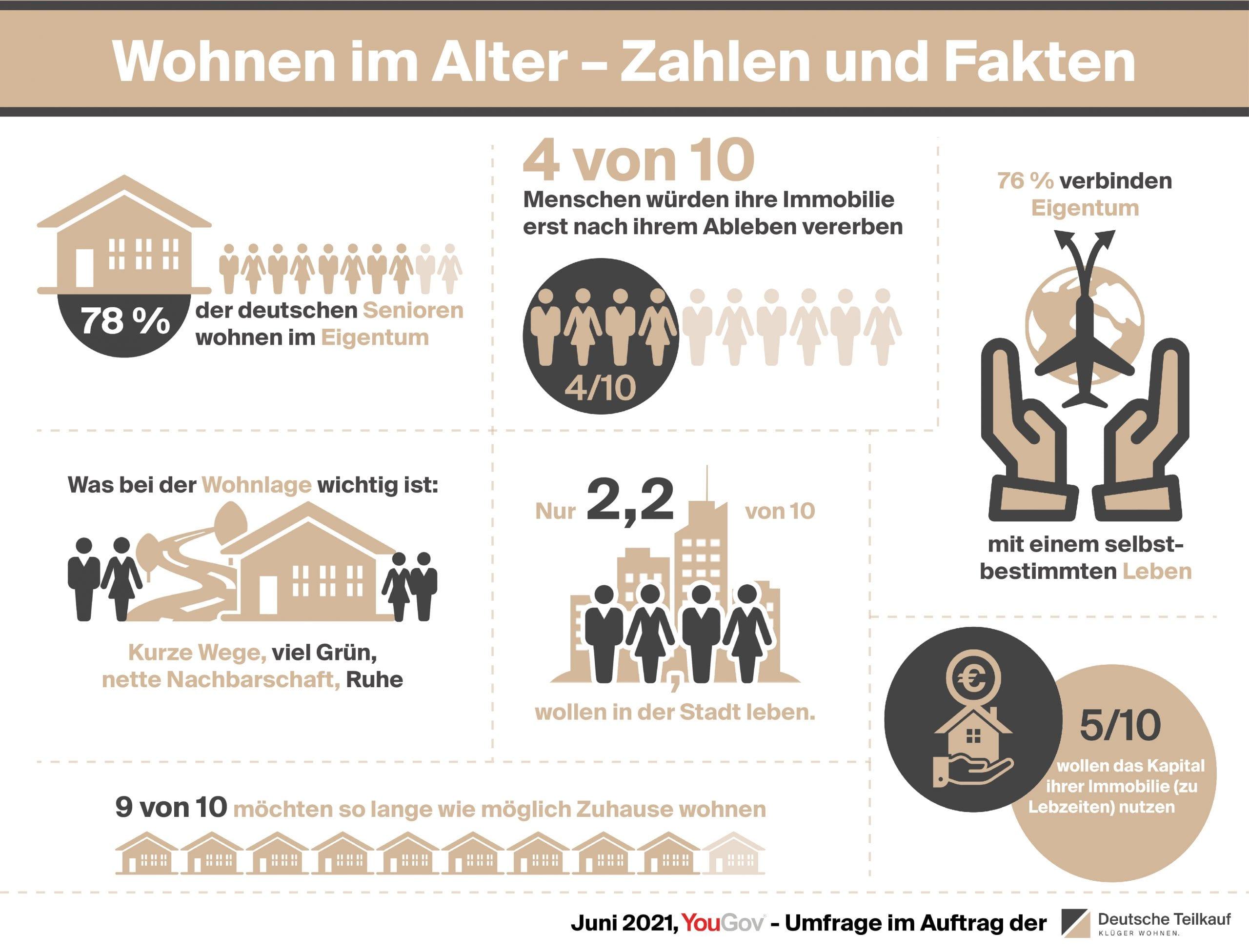 Wohnen im Alter - Zahlen und Fakten