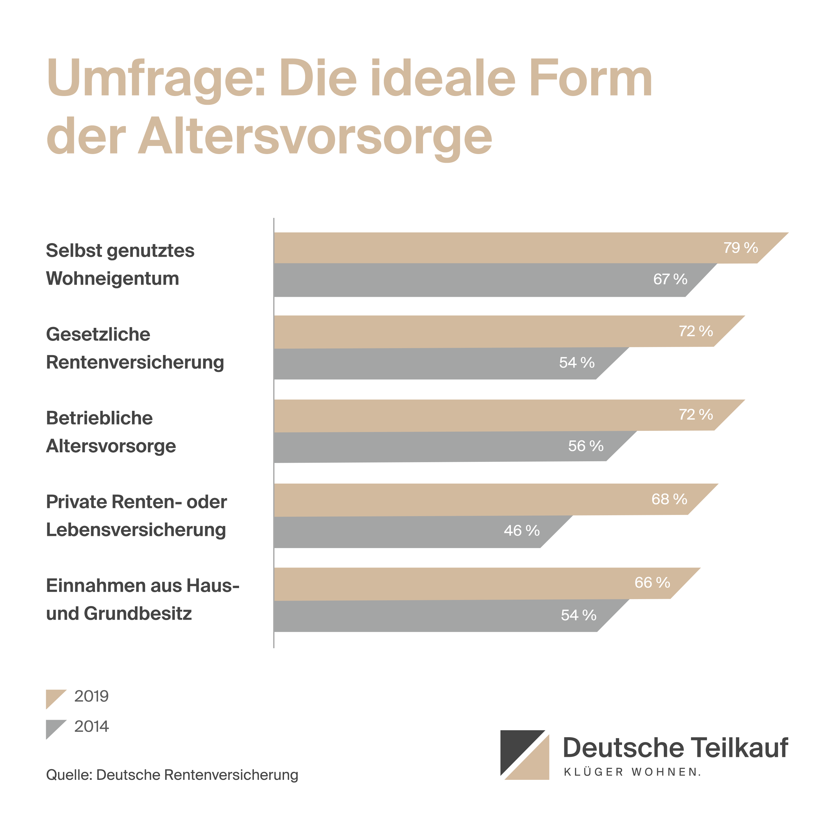 Deutsche Teilkauf Umfrageergebnisse zur idealen Form der Altersvorsorge